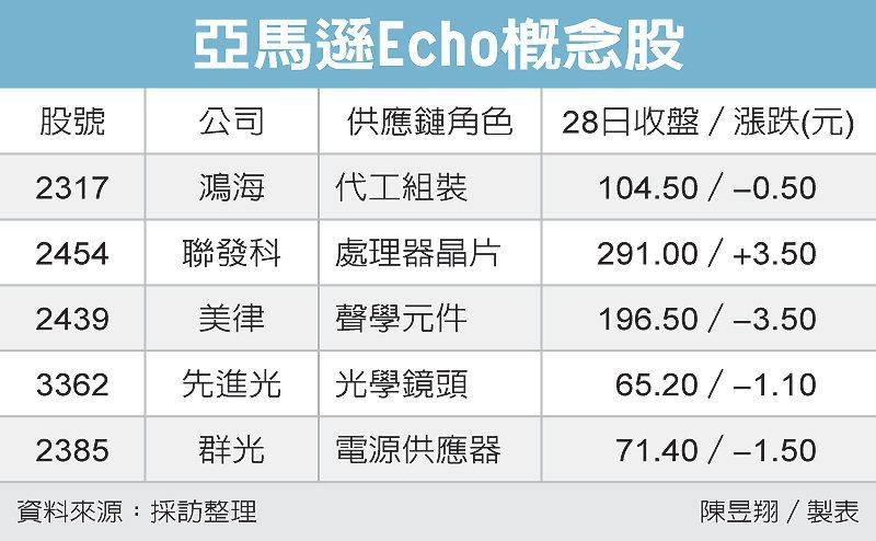 亞馬遜Echo概念股 圖/經濟日報提供