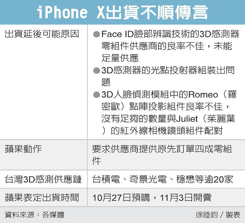iPhone X出貨不順傳言 圖/經濟日報提供