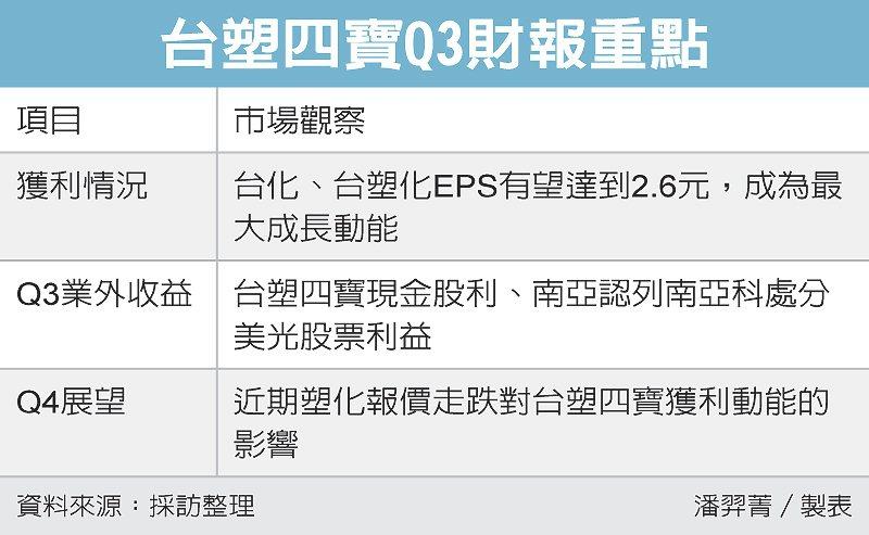 台塑四寶Q3財報重點 圖/經濟日報提供