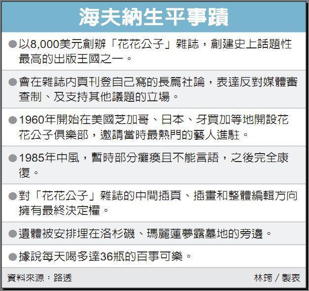 海夫納生平事蹟 資料來源:路透 林筠/製表