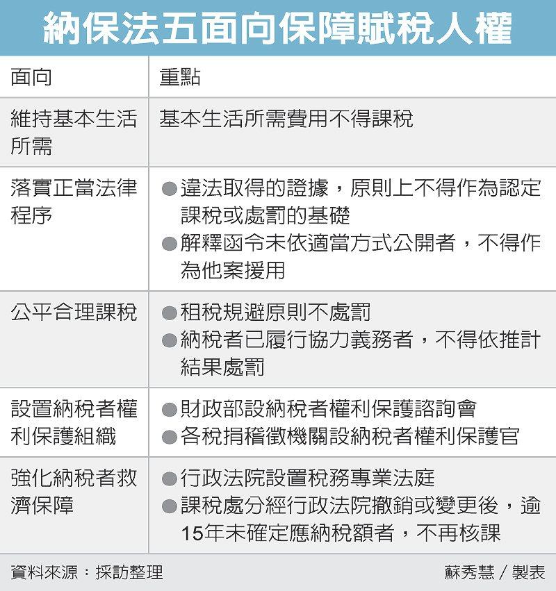 納保法五面向保障賦稅人權 圖/經濟日報提供
