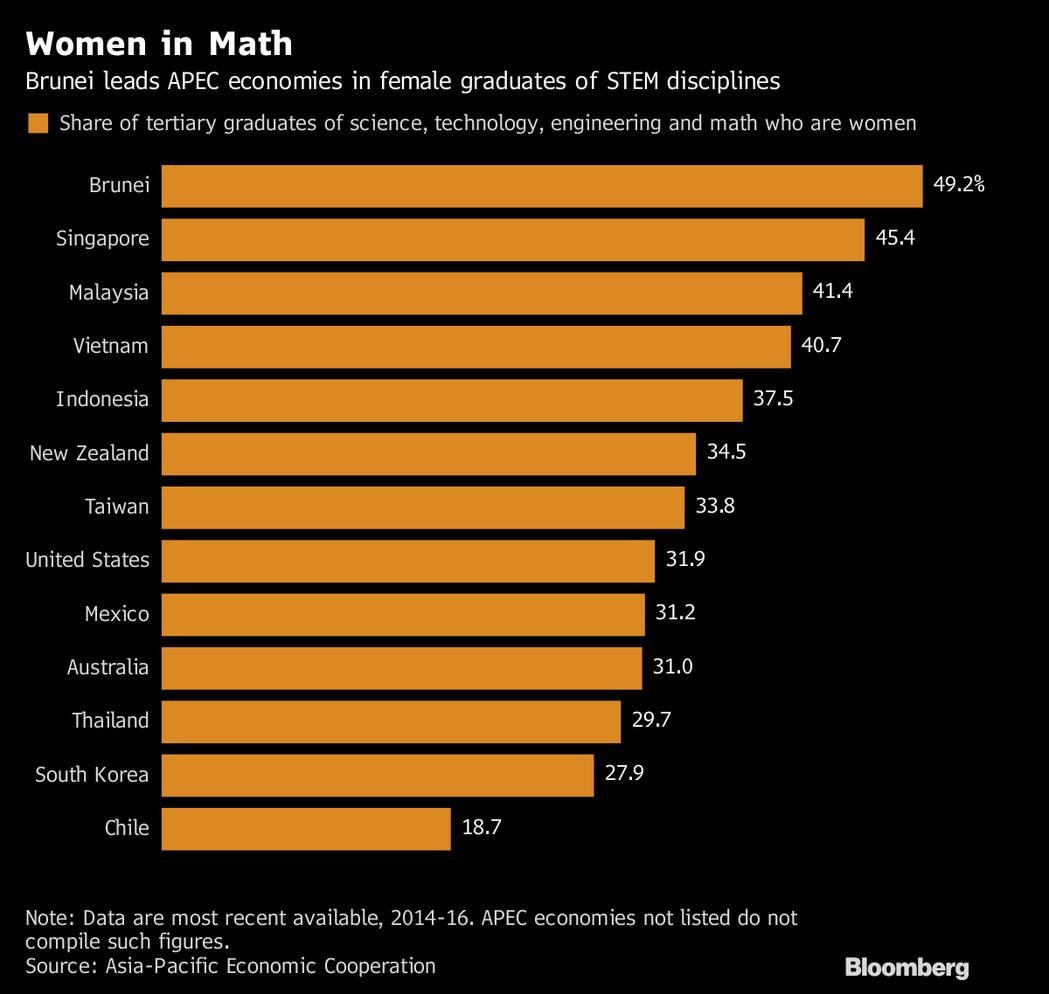 亞太國家(APEC)女性大學畢業生攻讀STEM科系比例及排名:從上到下依次為:汶...