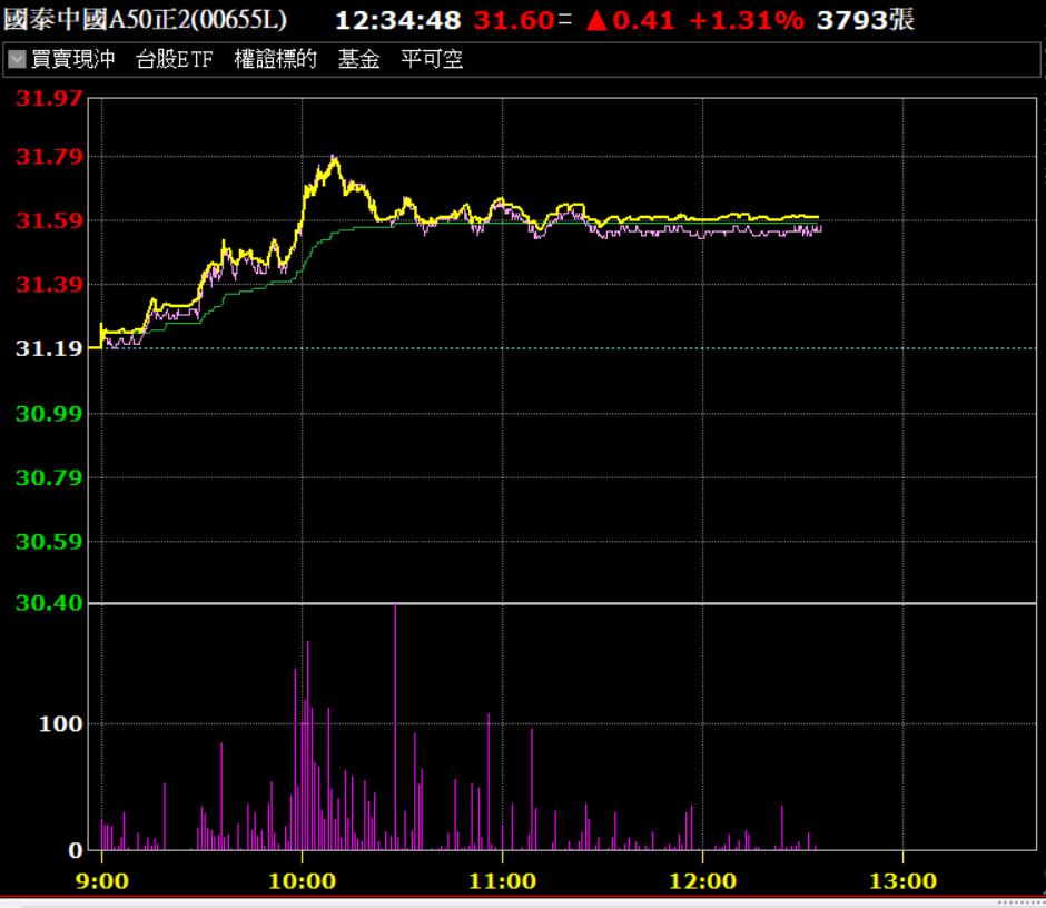 國泰中國A50正2(00655L)今(29)日翻紅上漲。資料來源:券商軟體