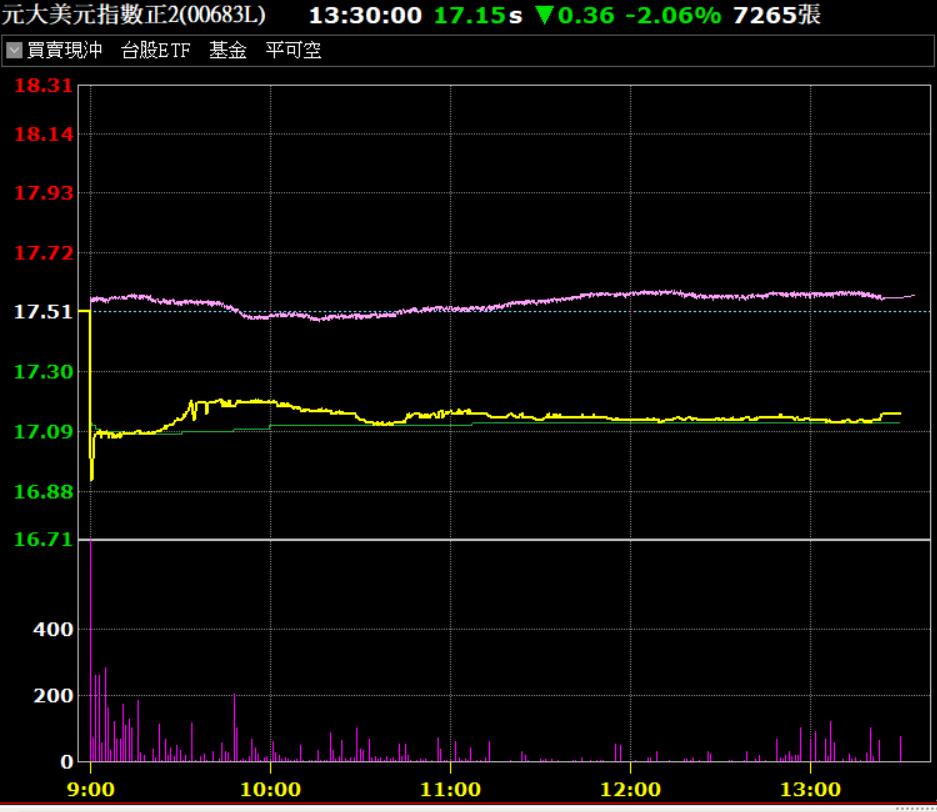 元大美元指數正2(00683L)今(29)逆勢放量,成為台股量縮焦點。資料來源:...