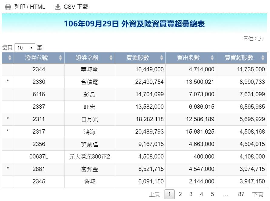 鴻海(2317)今(29)日入列外資買超前十,為外資連12賣後首日轉買。資料來源...