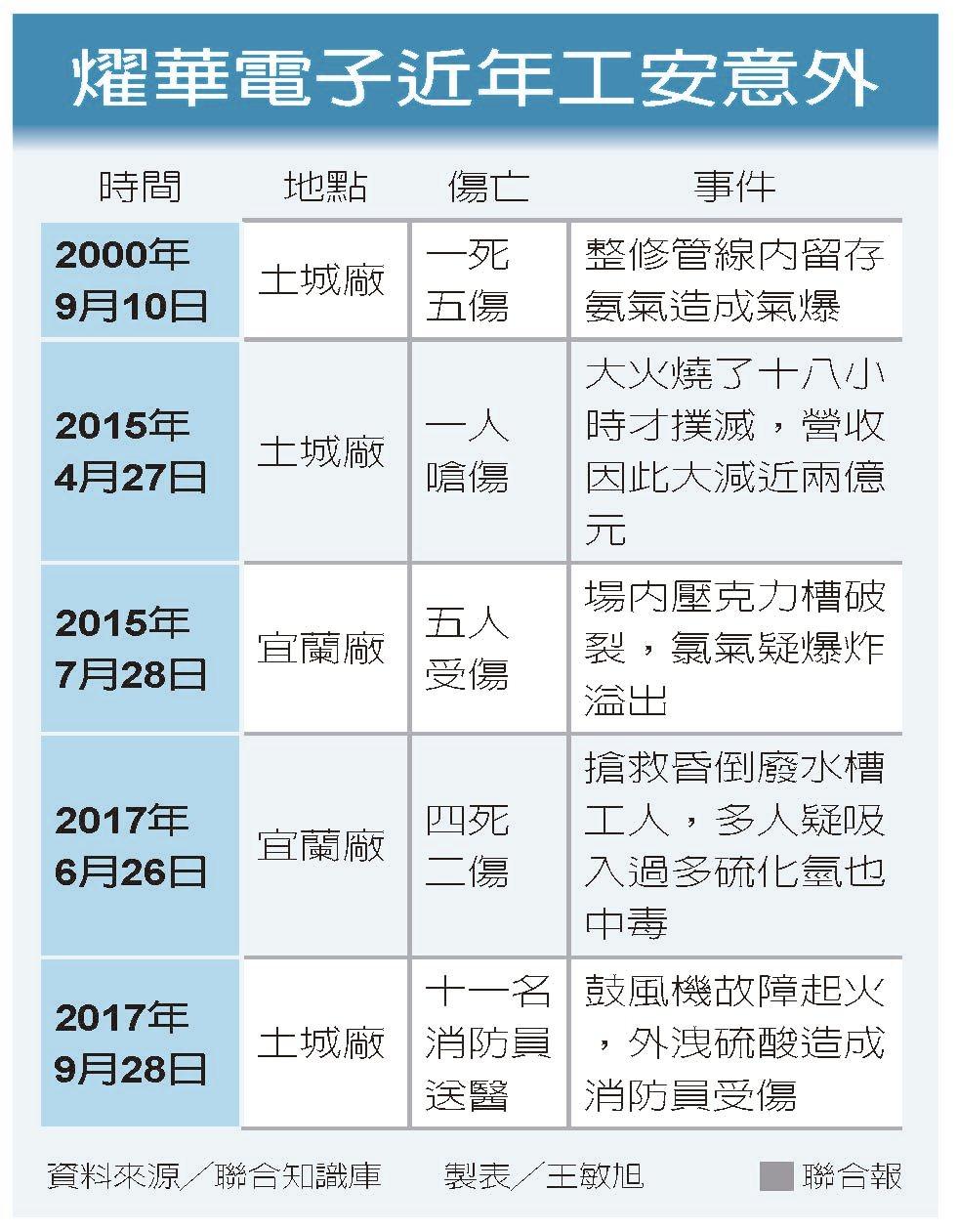 燿華電子近年工安意外資料來源╱聯合知識庫 製表╱王敏旭