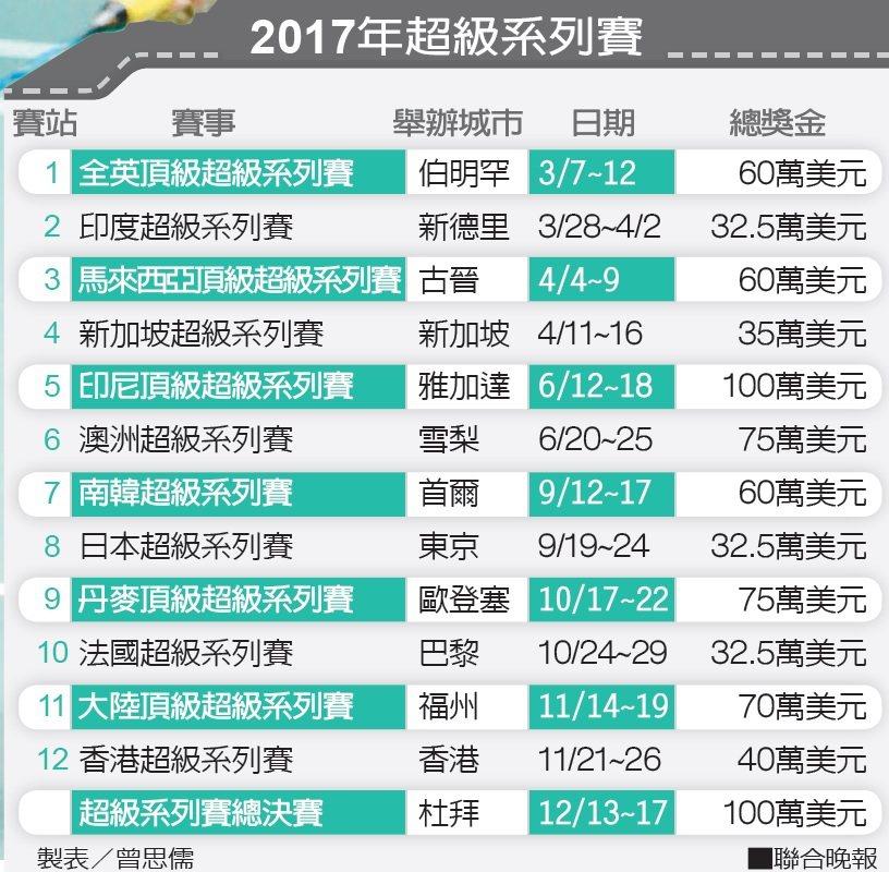 2017年超級系列賽 製表/曾思儒