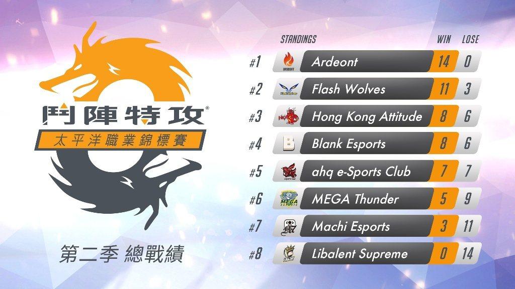 《鬥陣特攻》太平洋職業錦標賽第二季例行賽成績