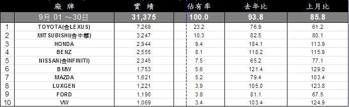 9月台灣車市銷售排行。