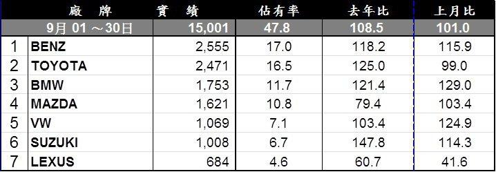 9月進口車銷售表現排行。