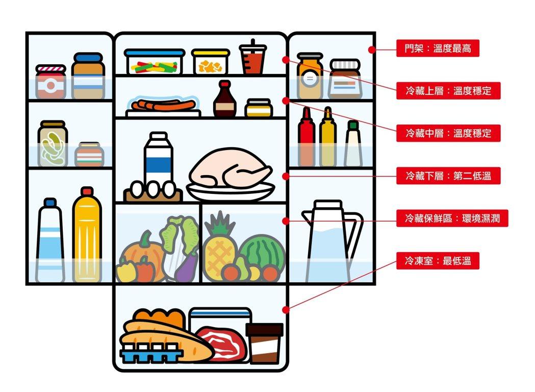 冰箱內位置不同,溫度也不一樣,聰明擺放可以讓食物保鮮。 圖/產發局提供