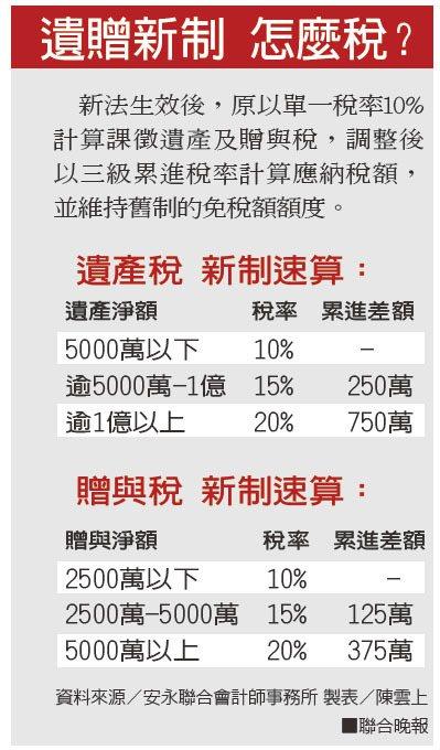 遺贈新制 怎麼稅?資料來源/安永聯合會計師事務所 製表/陳雲上