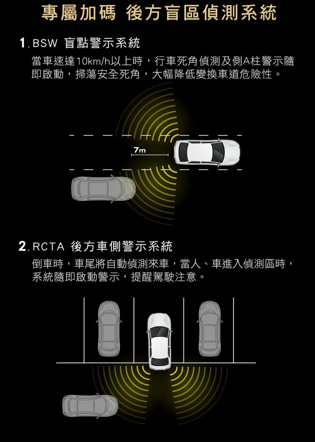 NISSAN X-TRAIL玩美影音版及豪華影音版免費升級BSW盲點警示系統及RCTA後方車側警示系統,有效提升車輛行駛及倒車安全。 圖/裕隆日產提供