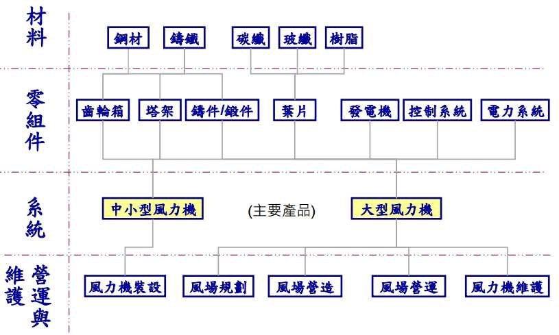 圖2:離岸風電產業相關供應鏈 (資料來源:上緯投控2016年年報)