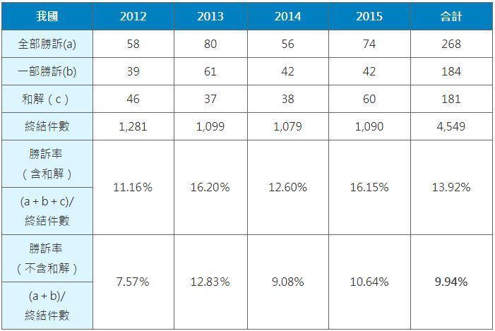 表一、2012-2015我國稅務訴訟事件原告勝訴率統計表 (資料來源:司法院統計...