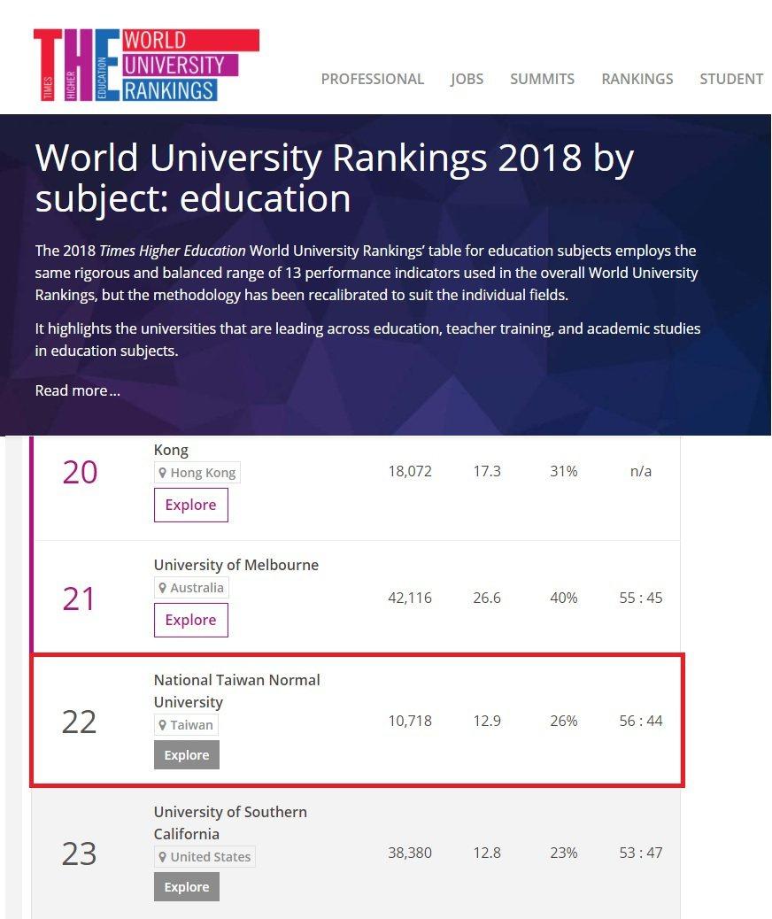 英國《泰晤士報高等教育特刊》教育領域排名,台師大全球第22名。圖/台師大提供