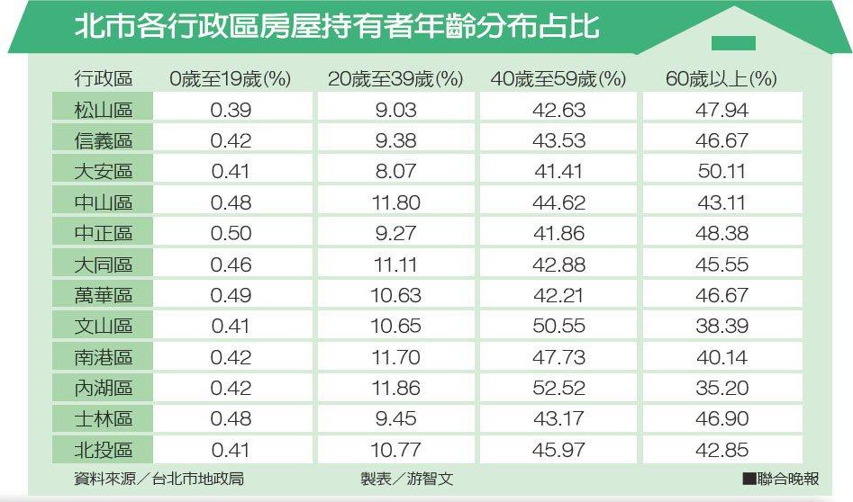 北市各行政區房屋持有者年齡分布占比資料來源/台北市地政局 製表/游智文