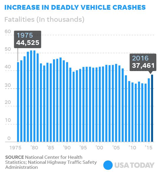 美國2016年因交通事故而死亡的人數為37,461人,為九年來新高。 摘自USA Today