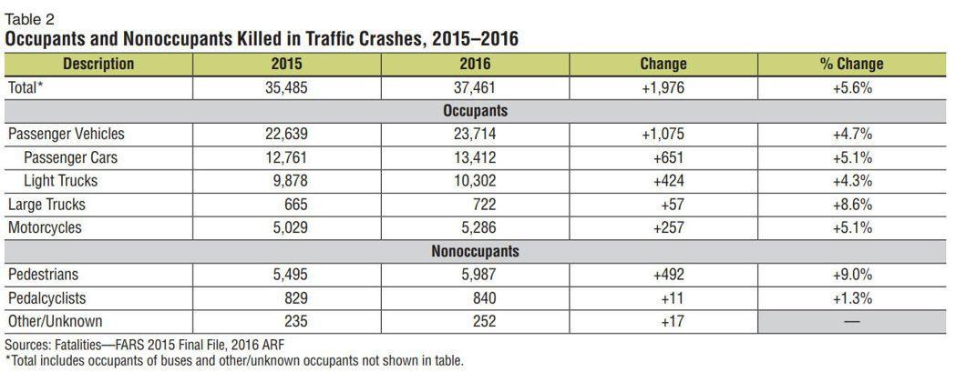 行人在交通事故中喪命的增長幅度,是所有事故原因中的最高項目。 摘自Carscoops