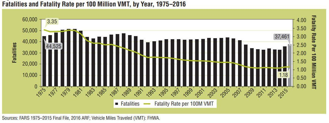 2016年美國因危險駕駛而造成的死亡比率較2015年提高了。 摘自Carscoo...