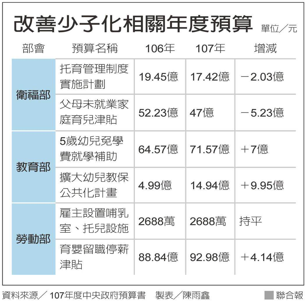 改善少子化相關年度預算(製表/陳雨鑫)