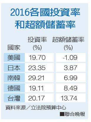 2016各國投資率和超額儲蓄率資料來源/立法院預算中心