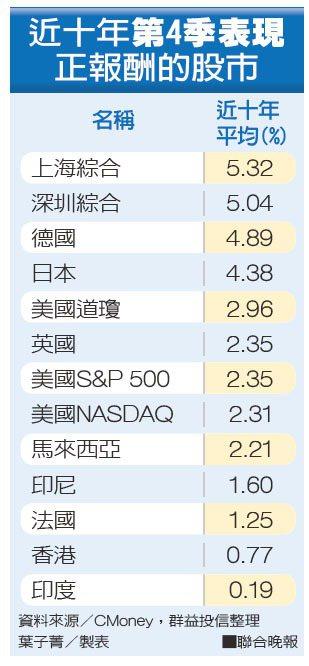 近十年第4季表現正報酬的股市資料來源/CMoney,群益投信整理 葉子菁/製...