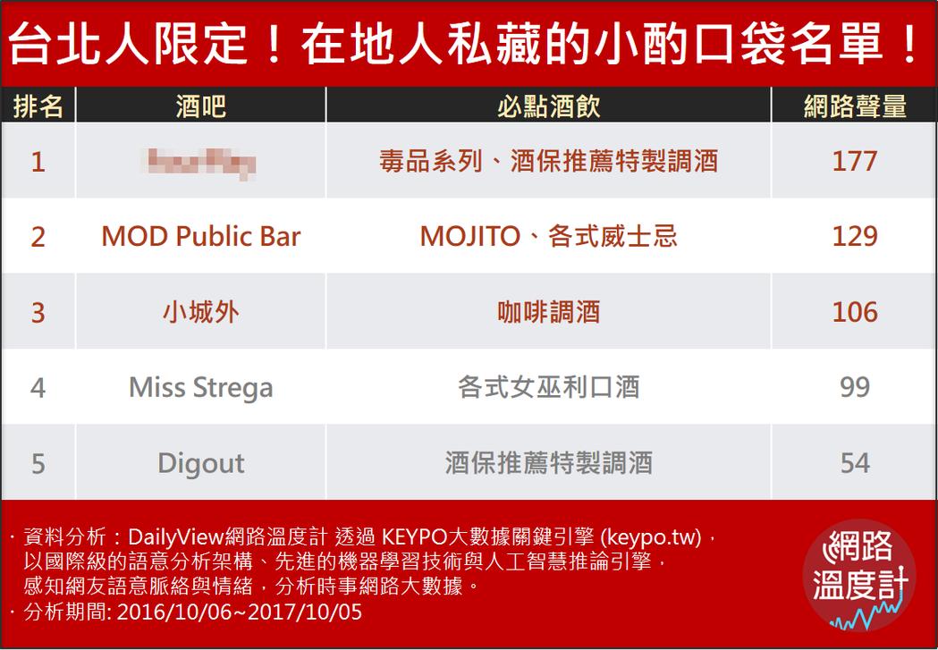 圖/網路溫度計提供 ※ 提醒您:禁止酒駕 飲酒過量有礙健康