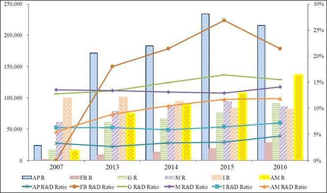 圖四、國際大廠研發支出比例 (註:AP-Apple, FB-Facebook, ...