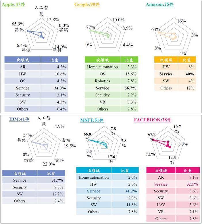 圖五、國際大廠併購件數統計 (資料來源:各公司資料,MIC整理,2017年9月)