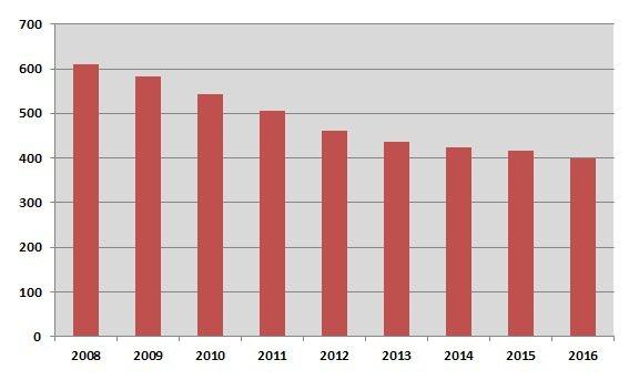 圖1:2008~2016年台塑企業每年折舊金額 (資料來源:現代財經論壇「健全環...