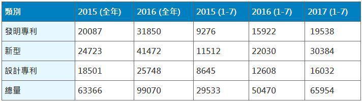 表1. 2015~2017廣州市專利申請量
