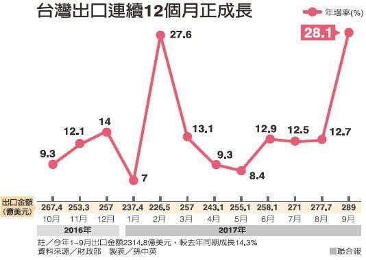 台灣出口連續12個月正成長 資料來源/財政部 製表/孫中英