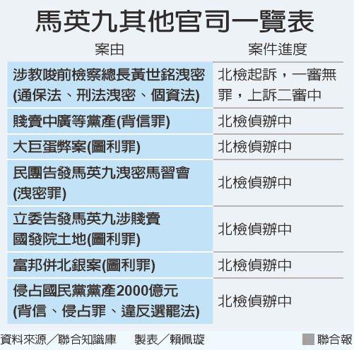 馬英九其他官司一覽表 資料來源/聯合知識庫 製表/賴佩璇