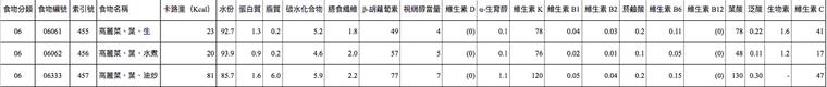 摘錄翻譯自「日本食品標準成分表2015年版(七訂)」,原始資料:http:/...