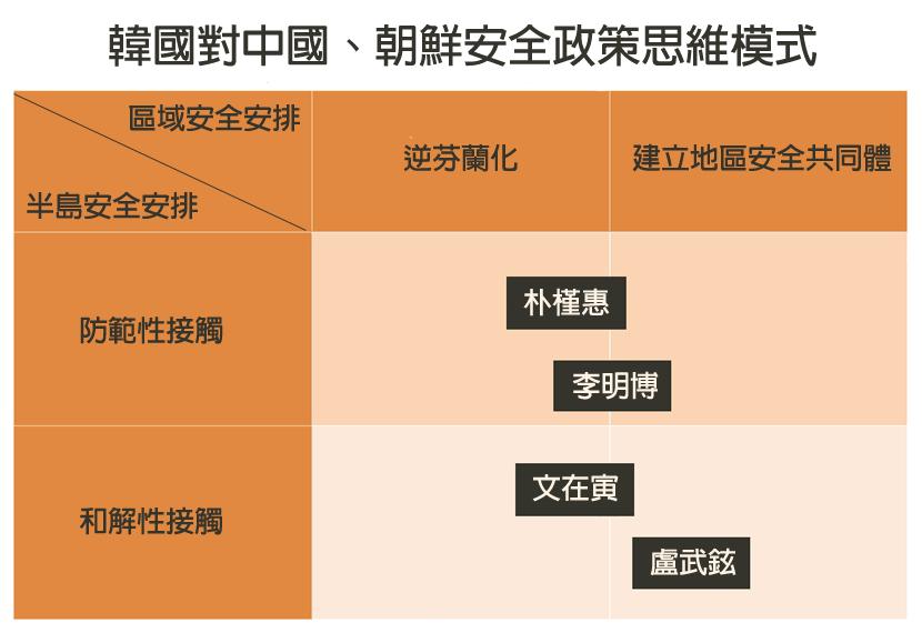 """資料來源/象限概念來自於Byung- Kook Kim教授2008年 """"Bet..."""