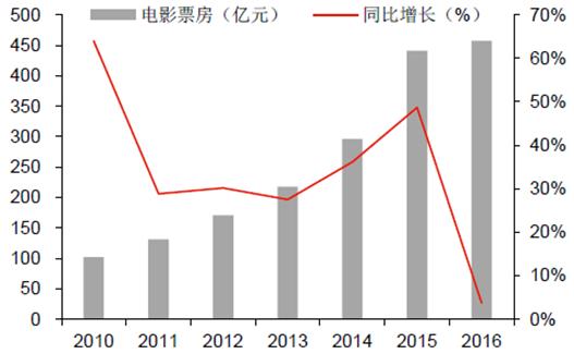 2010-2016年電影票房增長情況(包含進口)。 圖/中國產業信息