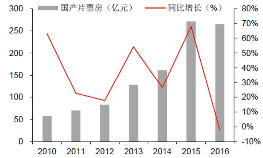 2010-2016年中國國產電影票房增長情況。 圖/中國產業信息