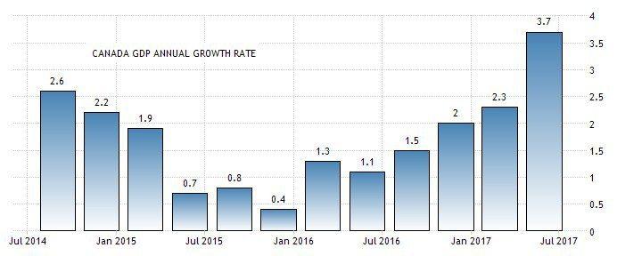 圖1:2014年第二季至今加拿大GDP季度成長率(YoY) (資料來源:http...