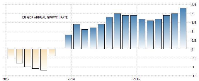 圖3:2012年至今歐元區GDP年度成長率 (資料來源:https://trad...