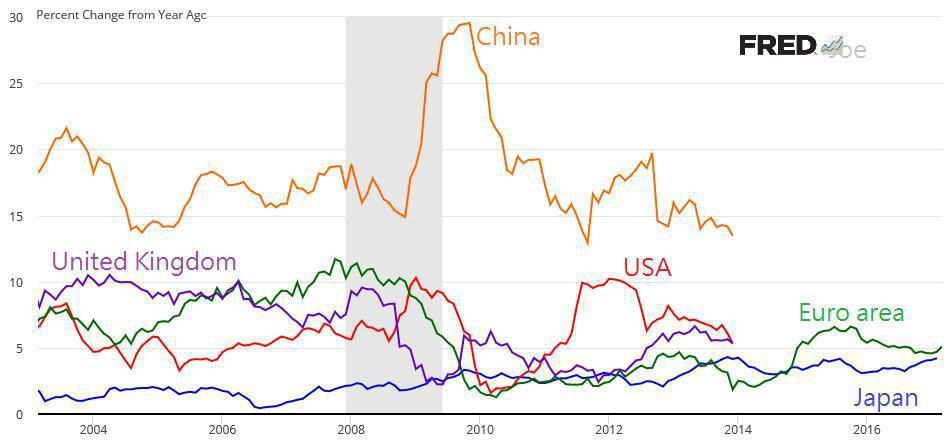 圖4:美國、英國、中國、歐元區、日本廣義貨幣供給(M2)年增率