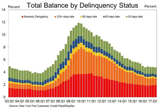 圖5:美國民間貸款違約情況
