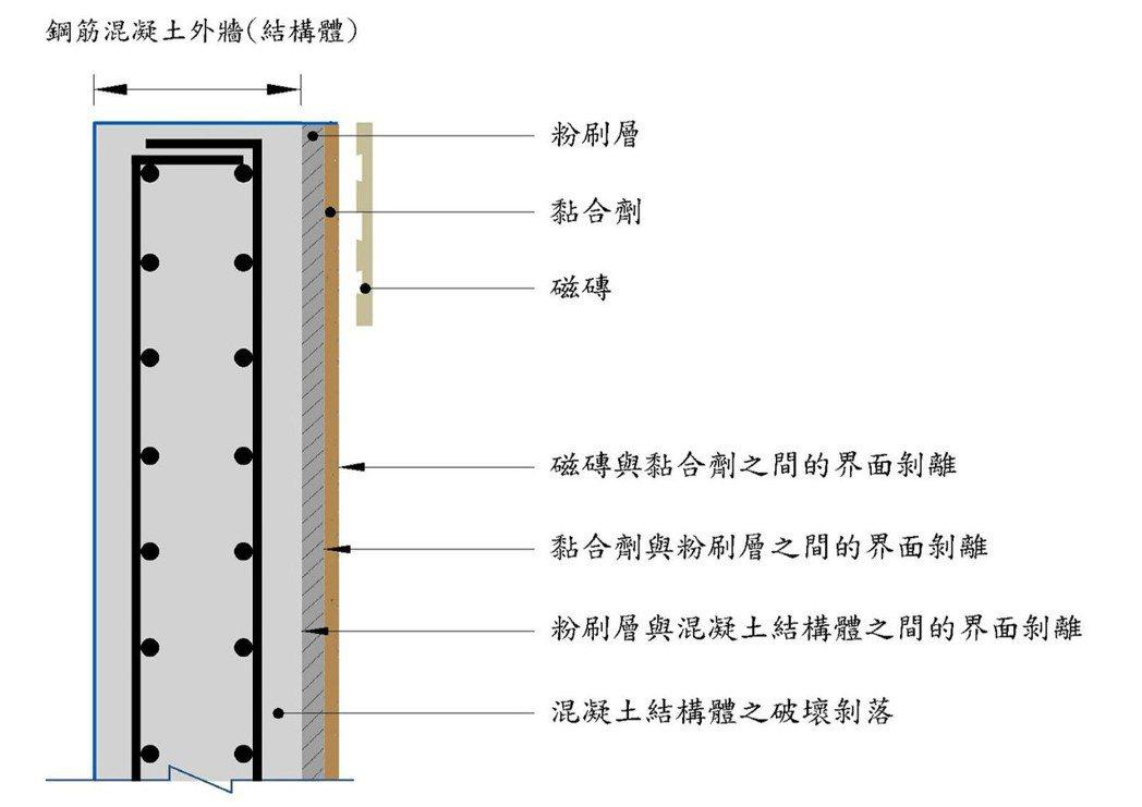 (結構體外牆磁磚貼附剖面圖)