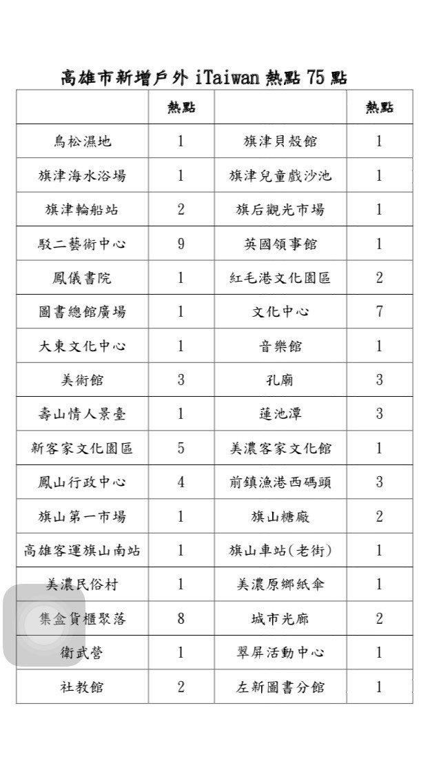 高市新增75個戶外iTaiwan無線網路熱點一覽表。圖/高市府提供