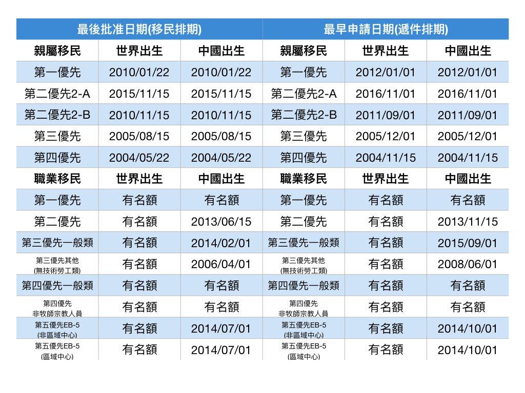 11月移民排期。記者羅曉媛/製表