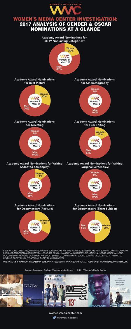 根據女性媒體中心的2017年度分析報告,第89屆奧斯卡,女性電影從業人員僅佔提名...