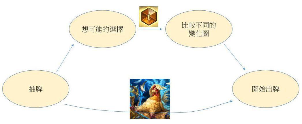 思考路徑的差異,決定了你是憤怒雞還是能上#1。