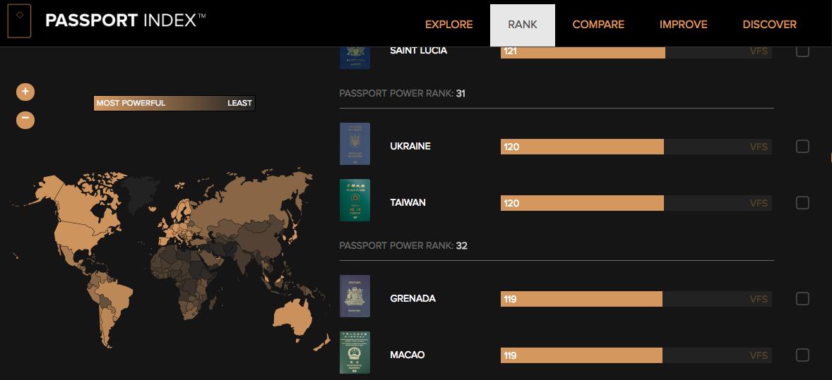 全球護照效力排名,台灣與烏克蘭並列第31名。圖/擷自PASSPORT INDEX