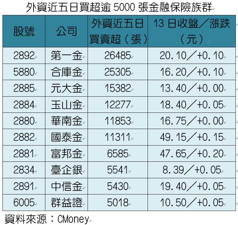 外資近五日買超逾5000張金融保險族群。資料來源:CMoney