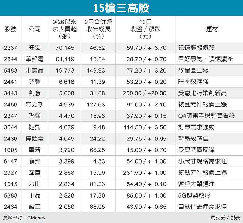 15檔三高股 圖/經濟日報提供